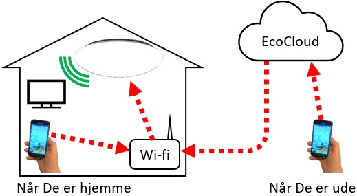 Når MyStar-lampen bruges sammen med Wi-fi-netværk og mobiltelefon, kan både lampen og andre apparater fjernbetjenes fra telefonen.